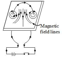 Current circular, magnetic field straight
