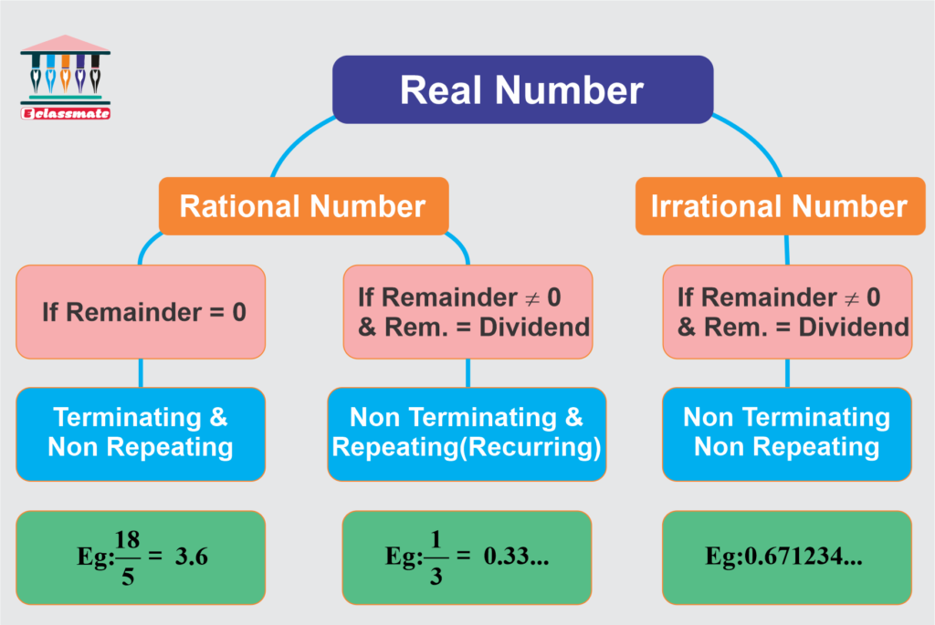 Class 10 Mathematics Chapter 1 Real Number Notes